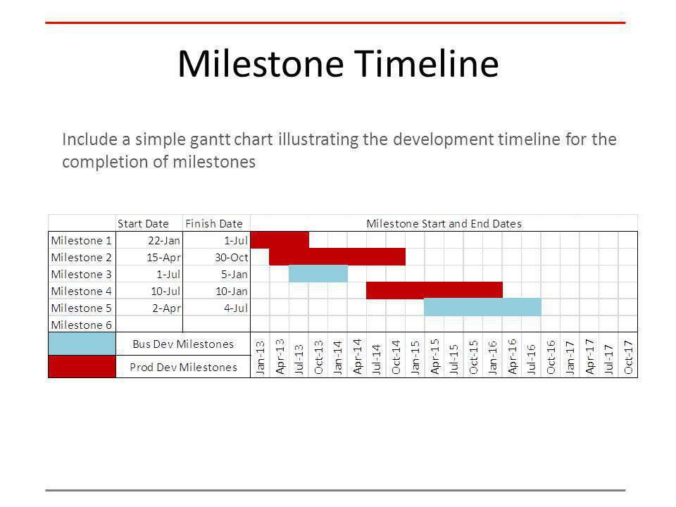 Milestone Timeline Include a simple gantt chart illustrating the development timeline for the completion of milestones