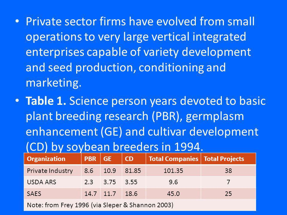 Private sector firms have evolved from small operations to very large vertical integrated enterprises capable of variety development and seed production, conditioning and marketing.