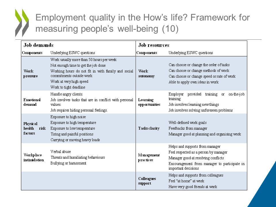 Employment quality in the Hows life? Framework for measuring peoples well-being (10)