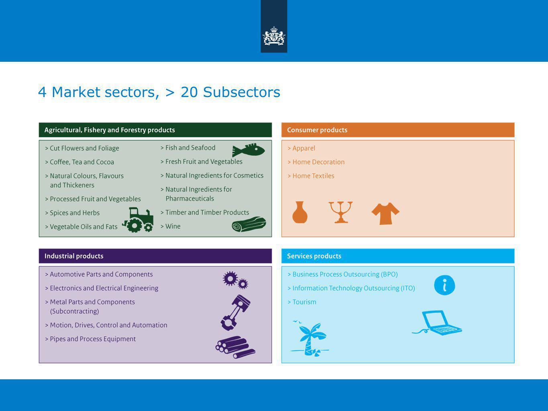 4 Market sectors, > 20 Subsectors