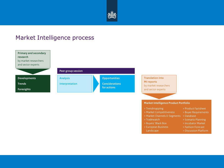 Market Intelligence process