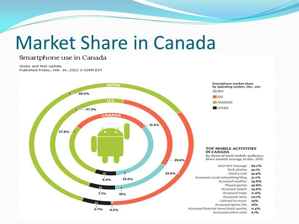 Market Share in Canada