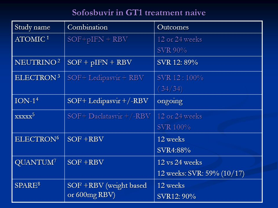 Sofosbuvir in GT1 treatment naive Study name CombinationOutcomes ATOMIC 1 SOF+pIFN + RBV 12 or 24 weeks SVR 90% NEUTRINO 2 SOF + pIFN + RBV SVR 12: 89