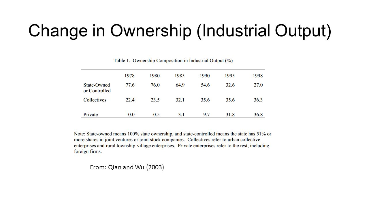 Change in Ownership (Industrial Output) From: Qian and Wu (2003)
