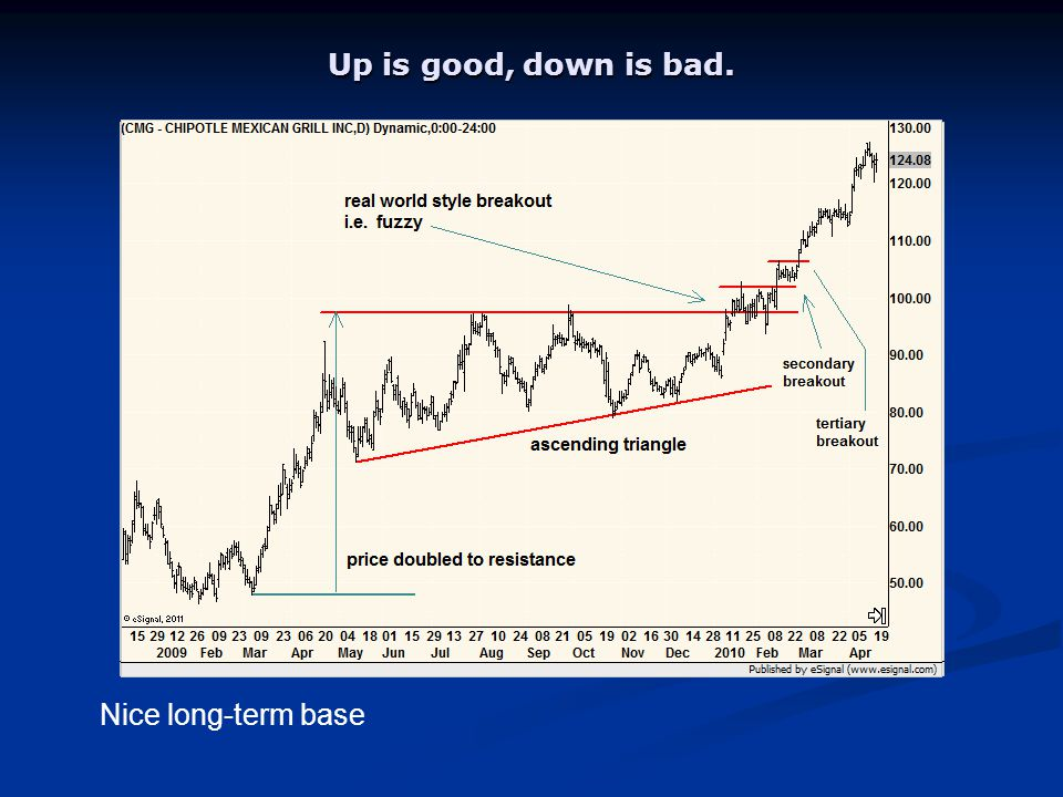 Up is good, down is bad. Nice long-term base