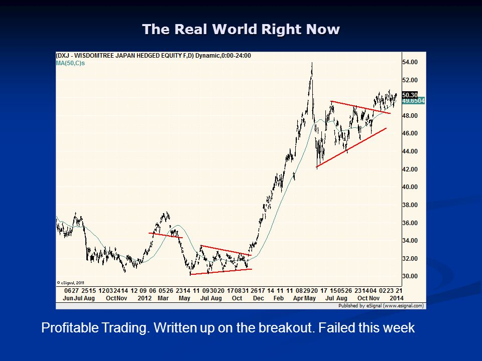 The Real World Right Now Profitable Trading. Written up on the breakout. Failed this week
