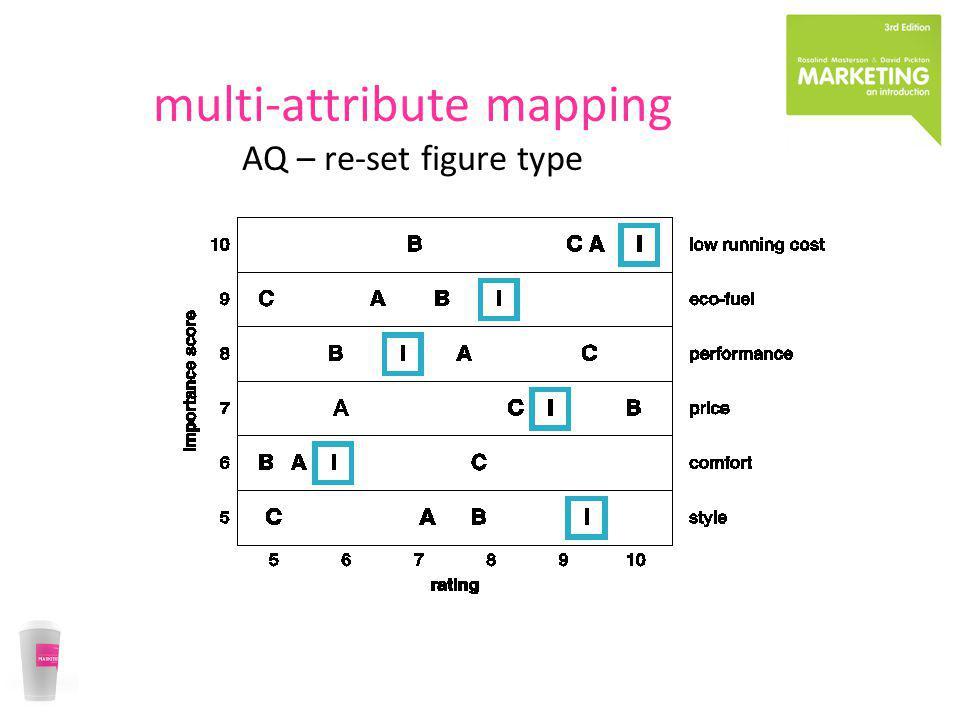 multi-attribute mapping AQ – re-set figure type