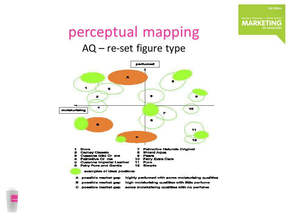 perceptual mapping AQ – re-set figure type
