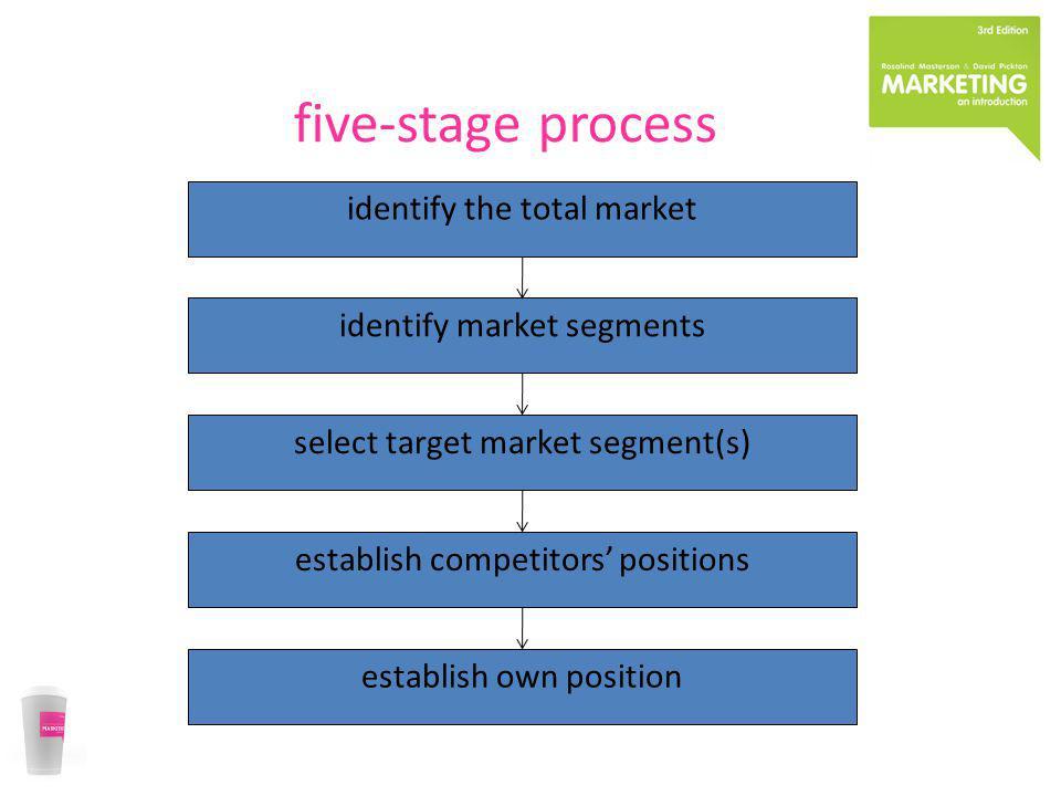 five-stage process identify the total market identify market segments select target market segment(s) establish competitors positions establish own po