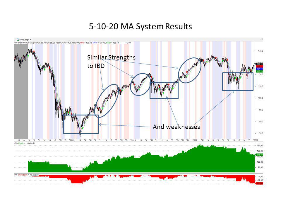 5-10-20 MA System Results Similar Strengths to IBD And weaknesses