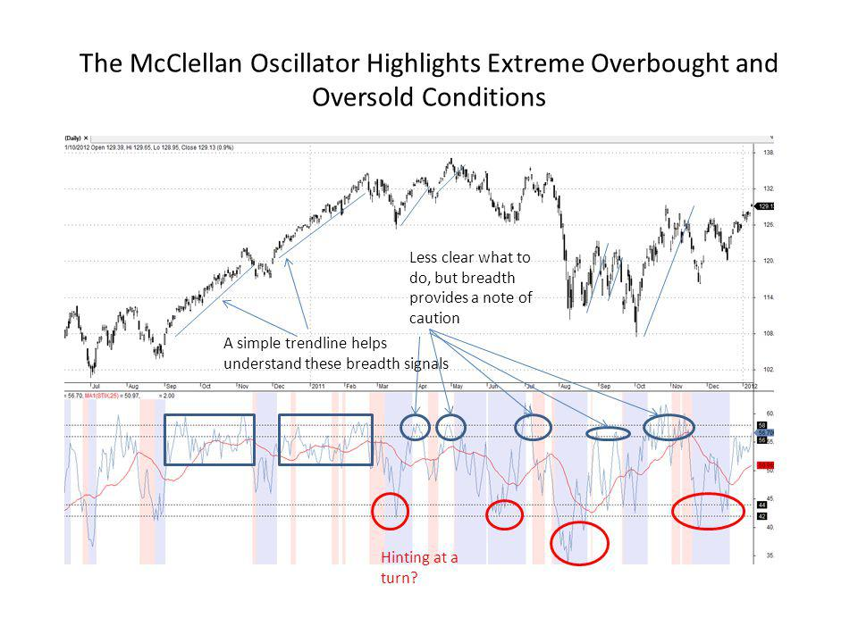 The McClellan Oscillator Highlights Extreme Overbought and Oversold Conditions A simple trendline helps understand these breadth signals Less clear what to do, but breadth provides a note of caution Hinting at a turn?