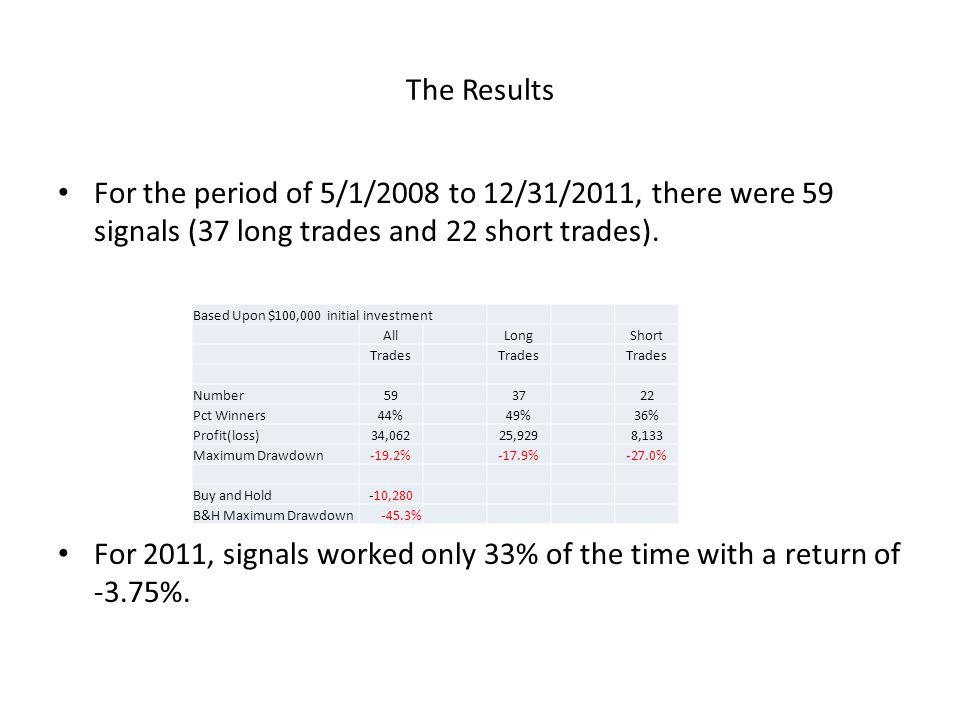 The Results For the period of 5/1/2008 to 12/31/2011, there were 59 signals (37 long trades and 22 short trades).