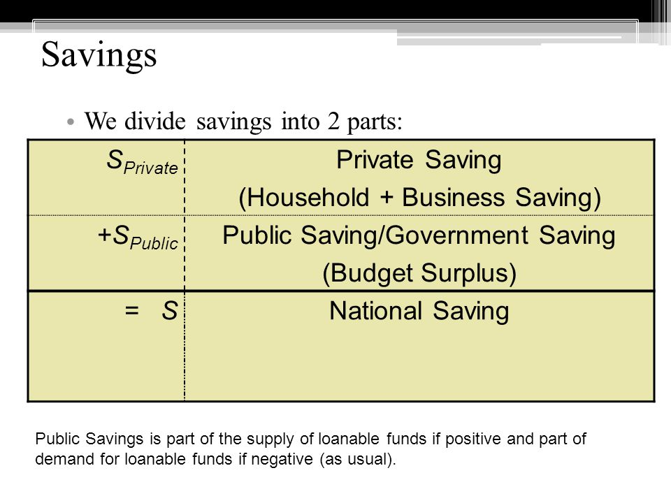 Savings We divide savings into 2 parts: S Private Private Saving (Household + Business Saving) +S Public Public Saving/Government Saving (Budget Surplus) = SNational Saving Public Savings is part of the supply of loanable funds if positive and part of demand for loanable funds if negative (as usual).
