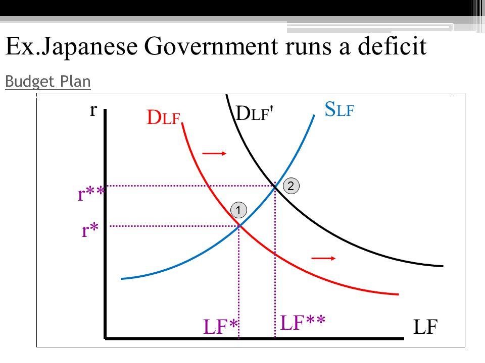 Ex.Japanese Government runs a deficit Budget Plan Budget Plan LF r* LF* r r** LF** 1 2 D LF D LF S LF