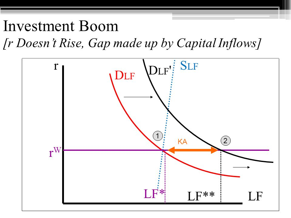 Investment Boom [r Doesnt Rise, Gap made up by Capital Inflows] LF rWrW LF* r LF** 1 2 KA D LF D LF S LF