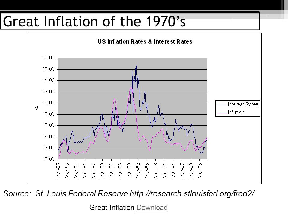 Great Inflation of the 1970s Source: St.