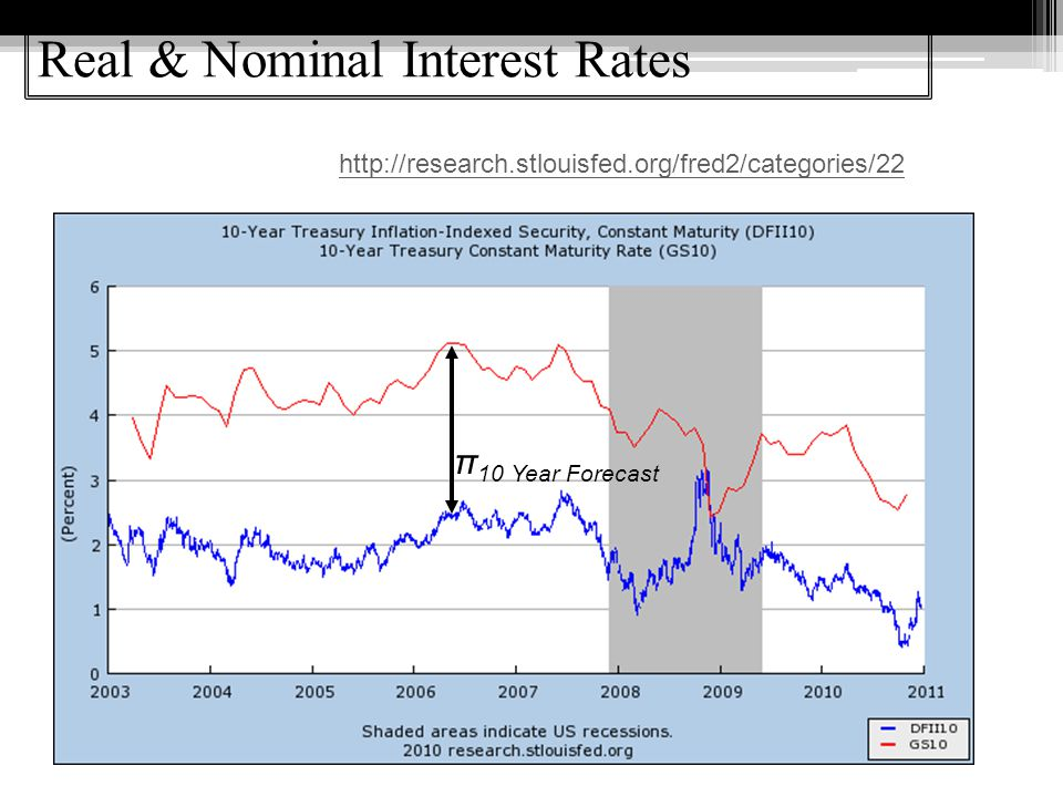 Real & Nominal Interest Rates π 10 Year Forecast http://research.stlouisfed.org/fred2/categories/22