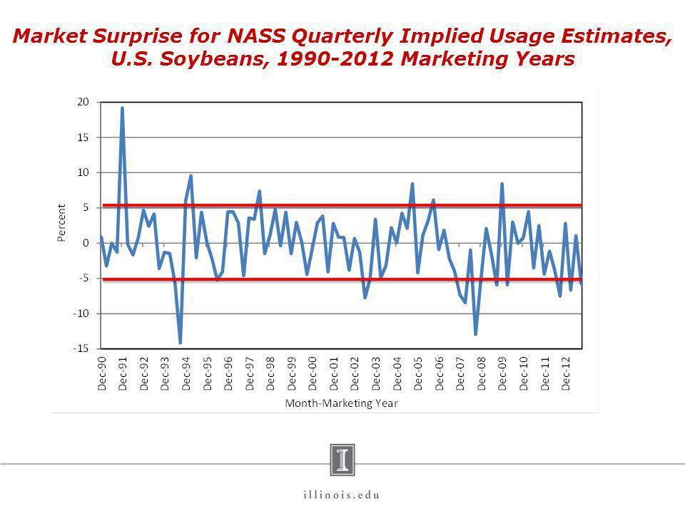 Market Surprise for NASS Quarterly Implied Usage Estimates, U.S.