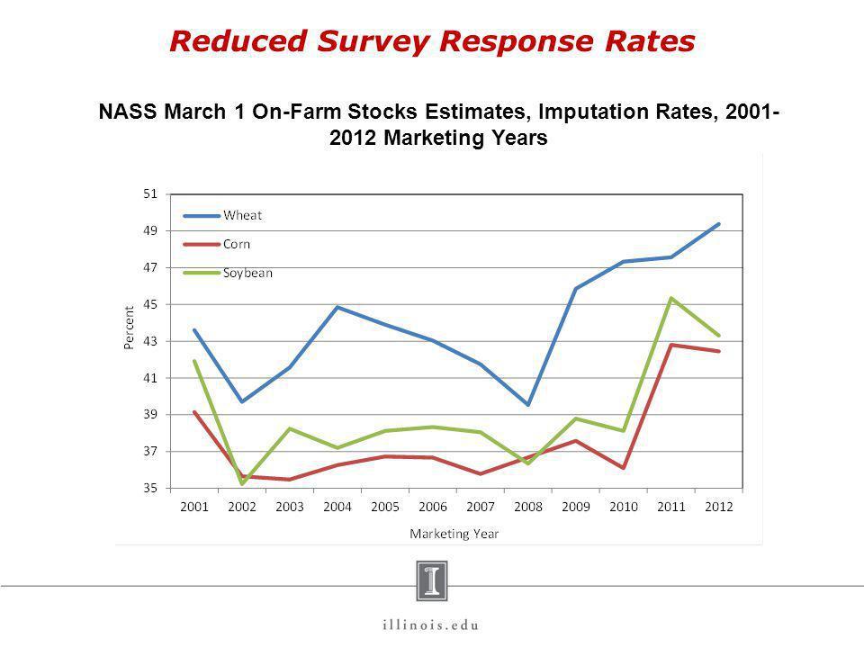 Reduced Survey Response Rates NASS March 1 On-Farm Stocks Estimates, Imputation Rates, 2001- 2012 Marketing Years Note: 7-state area includes Illinois, Indiana, Iowa, Minnesota, Missouri, Nebraska, and Ohio