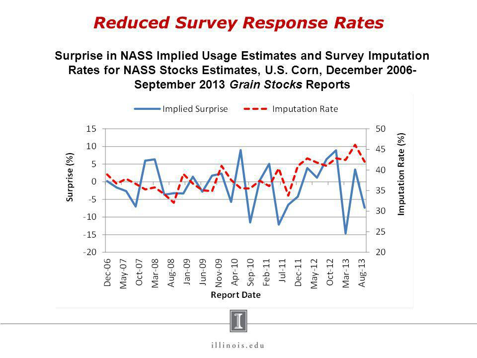 Reduced Survey Response Rates Surprise in NASS Implied Usage Estimates and Survey Imputation Rates for NASS Stocks Estimates, U.S.