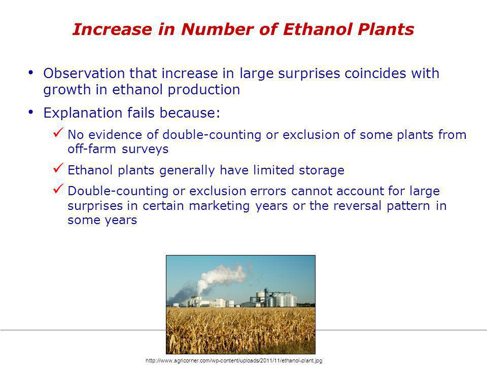 Increase in Number of Ethanol Plants Observation that increase in large surprises coincides with growth in ethanol production Explanation fails because: No evidence of double-counting or exclusion of some plants from off-farm surveys Ethanol plants generally have limited storage Double-counting or exclusion errors cannot account for large surprises in certain marketing years or the reversal pattern in some years http://www.agricorner.com/wp-content/uploads/2011/11/ethanol-plant.jpg