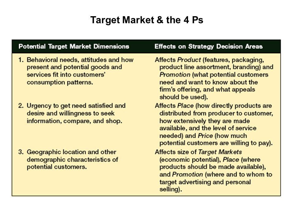 Target Market & the 4 Ps
