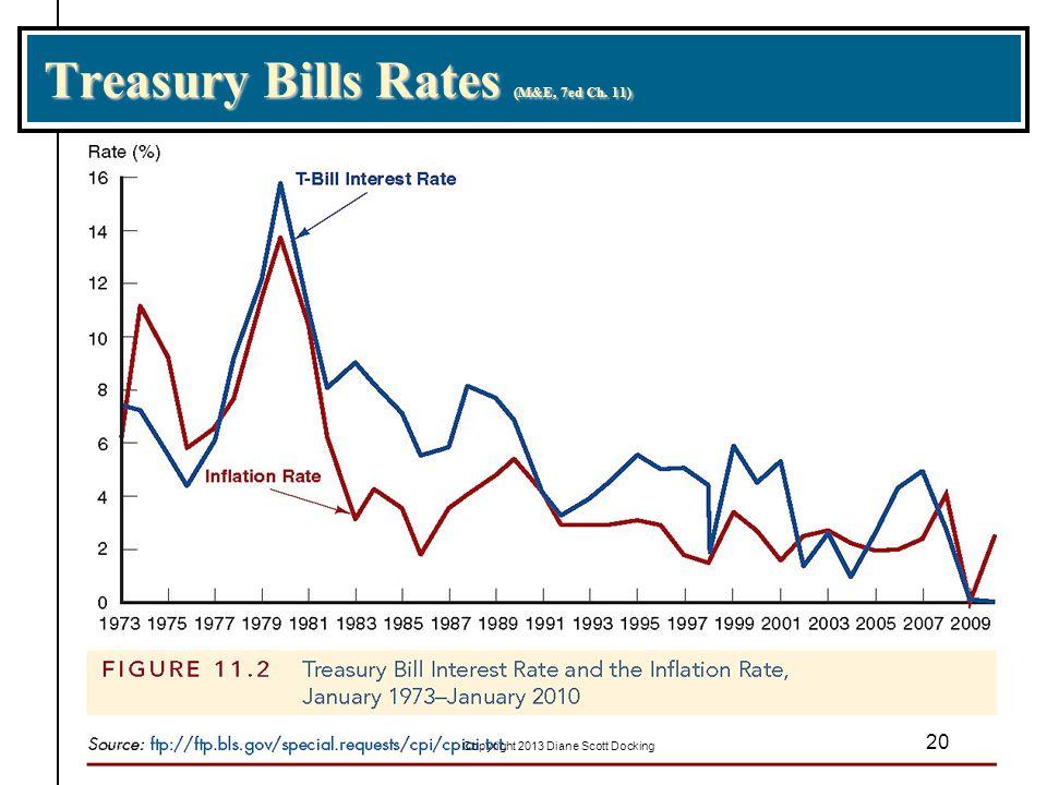 Treasury Bills Rates (M&E, 7ed Ch. 11) 20 Copyright 2013 Diane Scott Docking