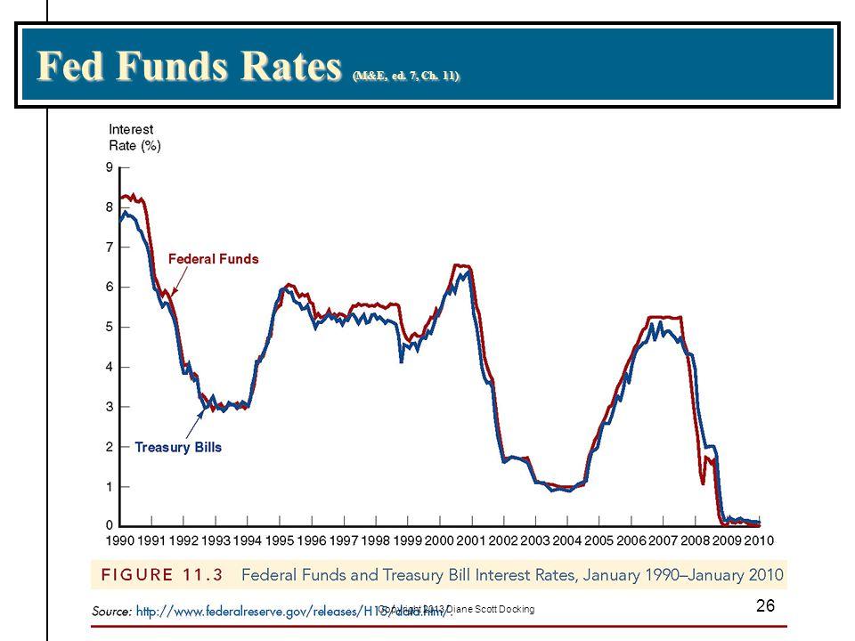Fed Funds Rates (M&E, ed. 7, Ch. 11) 26 Copyright 2013 Diane Scott Docking