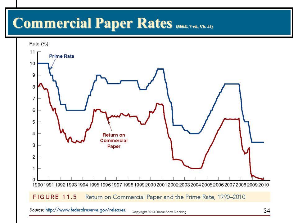 Commercial Paper Rates (M&E, 7 ed., Ch. 11) 34 Copyright 2013 Diane Scott Docking