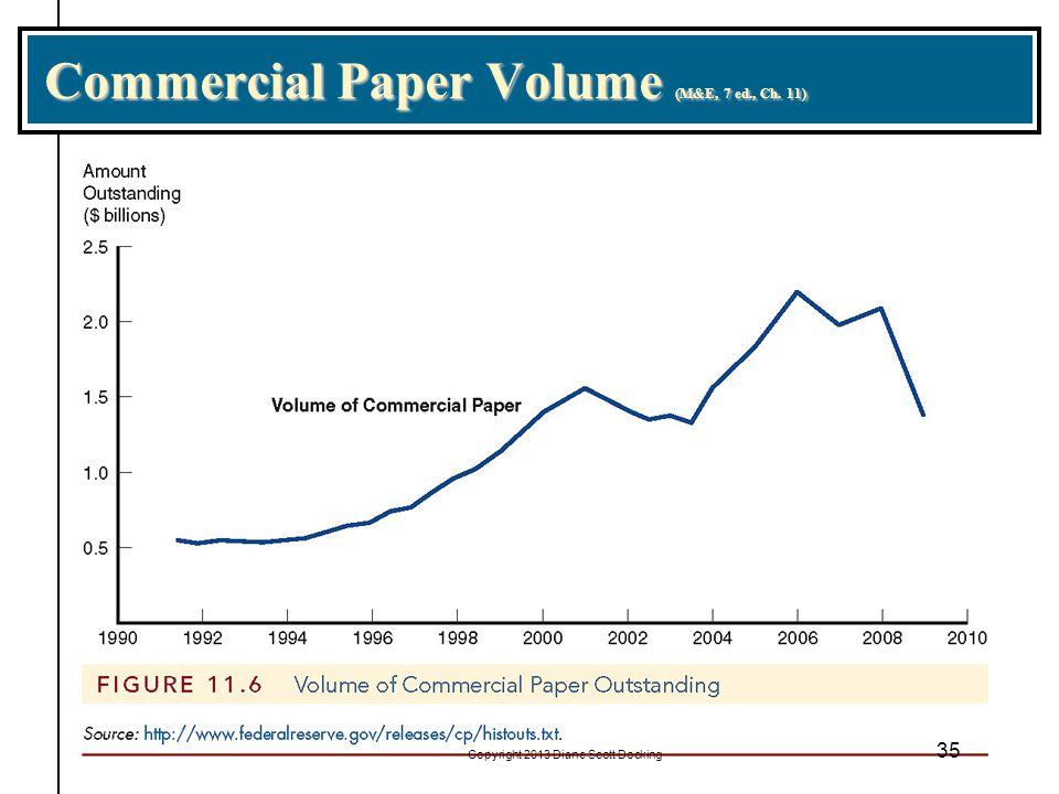 Commercial Paper Volume (M&E, 7 ed., Ch. 11) 35 Copyright 2013 Diane Scott Docking