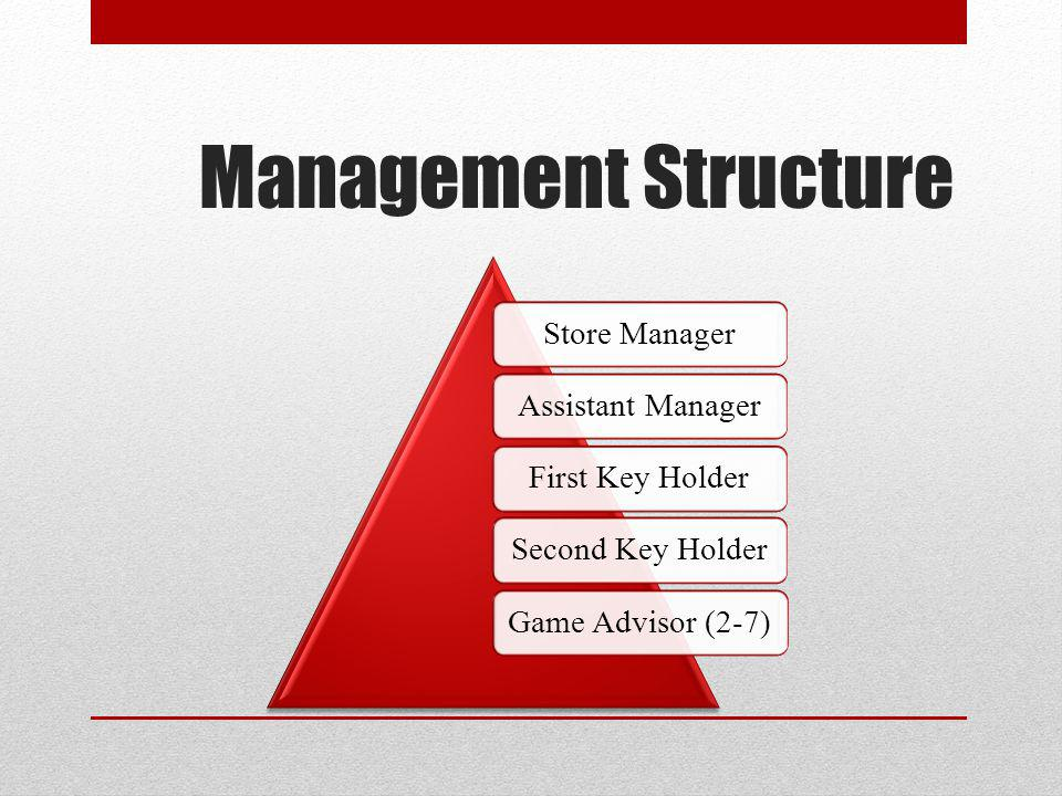 Management Structure Store ManagerAssistant ManagerFirst Key HolderSecond Key HolderGame Advisor (2-7)