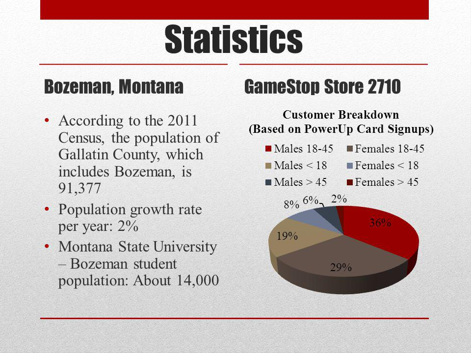 Statistics Bozeman, Montana According to the 2011 Census, the population of Gallatin County, which includes Bozeman, is 91,377 Population growth rate