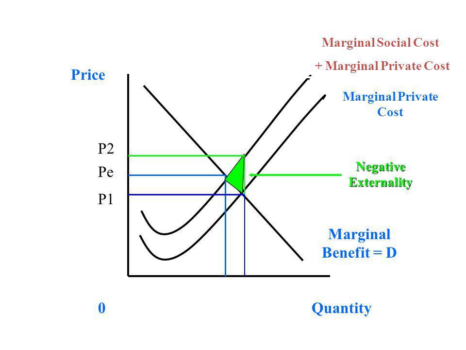 Price Quantity0 Marginal Benefit = D Marginal Private Cost Marginal Social Cost + Marginal Private Cost Negative Externality P1 Pe P2