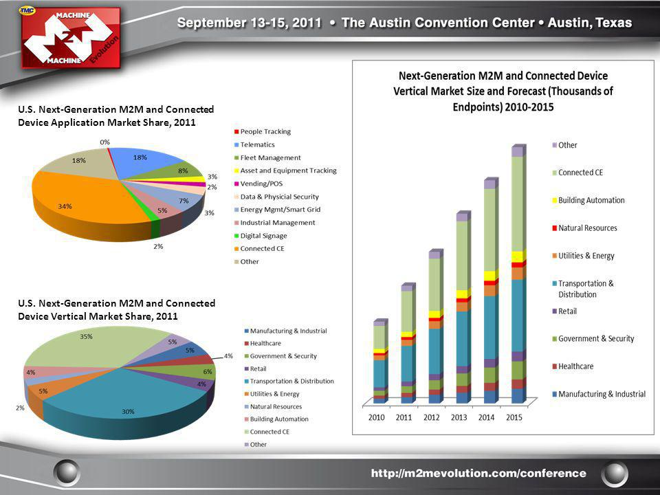U.S. Next-Generation M2M and Connected Device Application Market Share, 2011 U.S. Next-Generation M2M and Connected Device Vertical Market Share, 2011