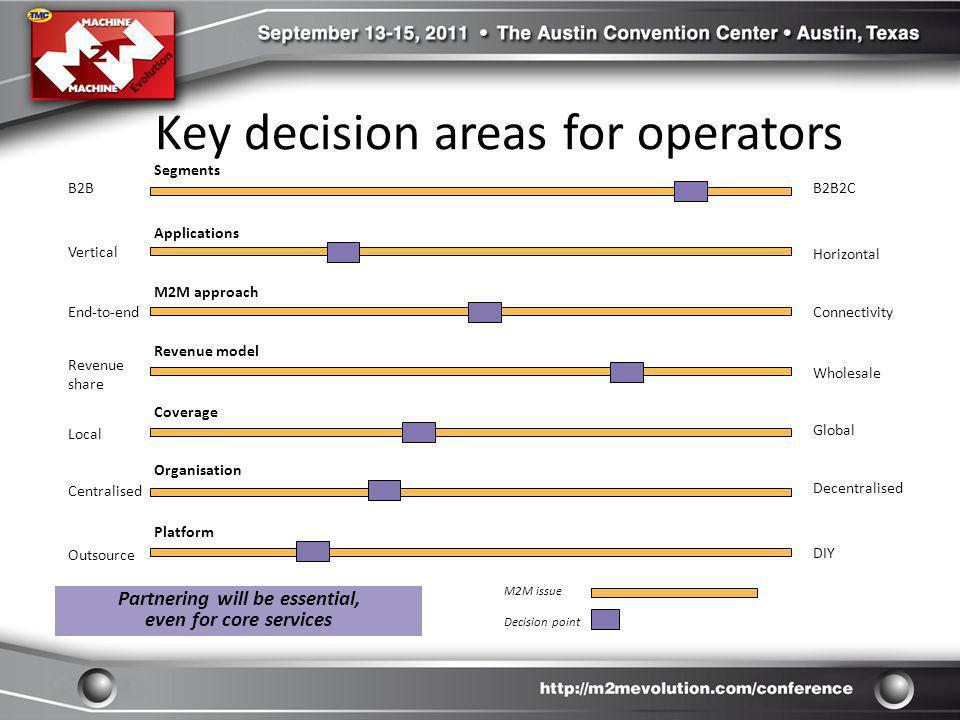 Key decision areas for operators B2B M2M approach Revenue model Coverage B2B2C Horizontal End-to-endConnectivity Revenue share Wholesale Segments Loca