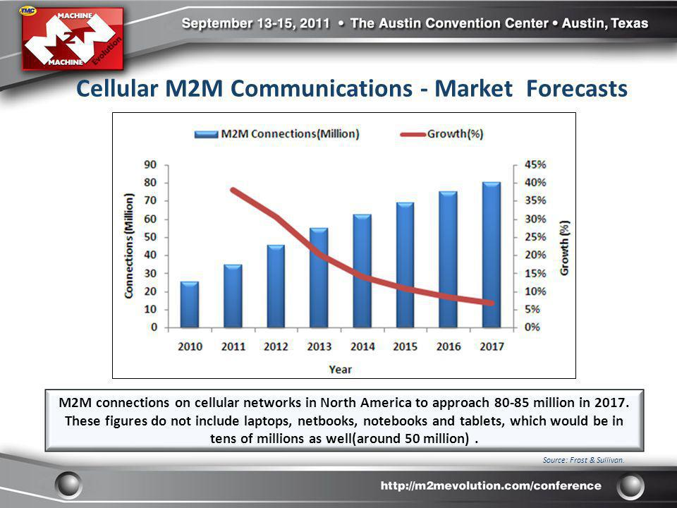 U.S.Next-Generation M2M and Connected Device Application Market Share, 2011 U.S.