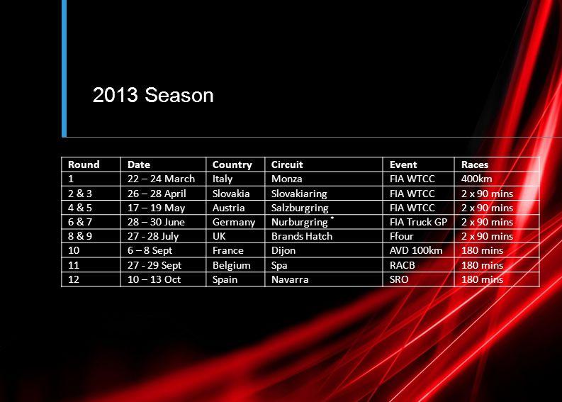 2013 Season RoundDateCountryCircuitEventRaces 122 – 24 MarchItalyMonzaFIA WTCC400km 2 & 326 – 28 AprilSlovakiaSlovakiaringFIA WTCC2 x 90 mins 4 & 517