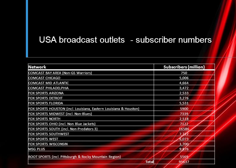 USA broadcast outlets - subscriber numbers NetworkSubscribers (million) COMCAST BAY AREA (Non-GS Warriors)750 COMCAST CHICAGO5,006 COMCAST MID ATLANTIC4,664 COMCAST PHILADELPHIA3,472 FOX SPORTS ARIZONA2,533 FOX SPORTS DETROIT3,276 FOX SPORTS FLORIDA5,531 FOX SPORTS HOUSTON (incl.