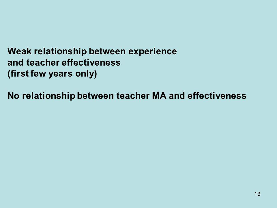 13 Weak relationship between experience and teacher effectiveness (first few years only) No relationship between teacher MA and effectiveness