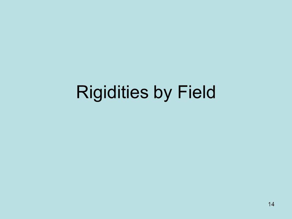 Rigidities by Field 14