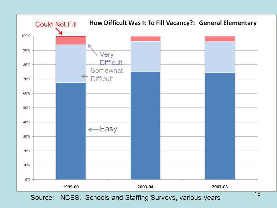 15 Easy Somewhat Difficult Very Difficult Could Not Fill Source: NCES. Schools and Staffing Surveys, various years