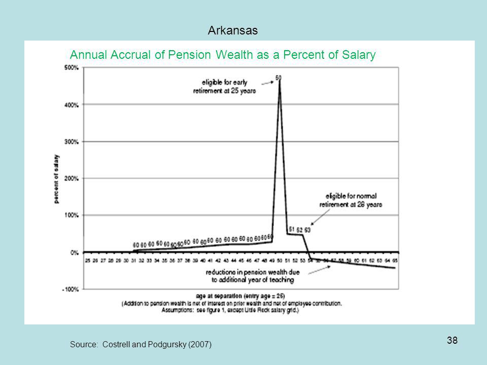 38 Source: Costrell and Podgursky (2007) Arkansas Annual Accrual of Pension Wealth as a Percent of Salary