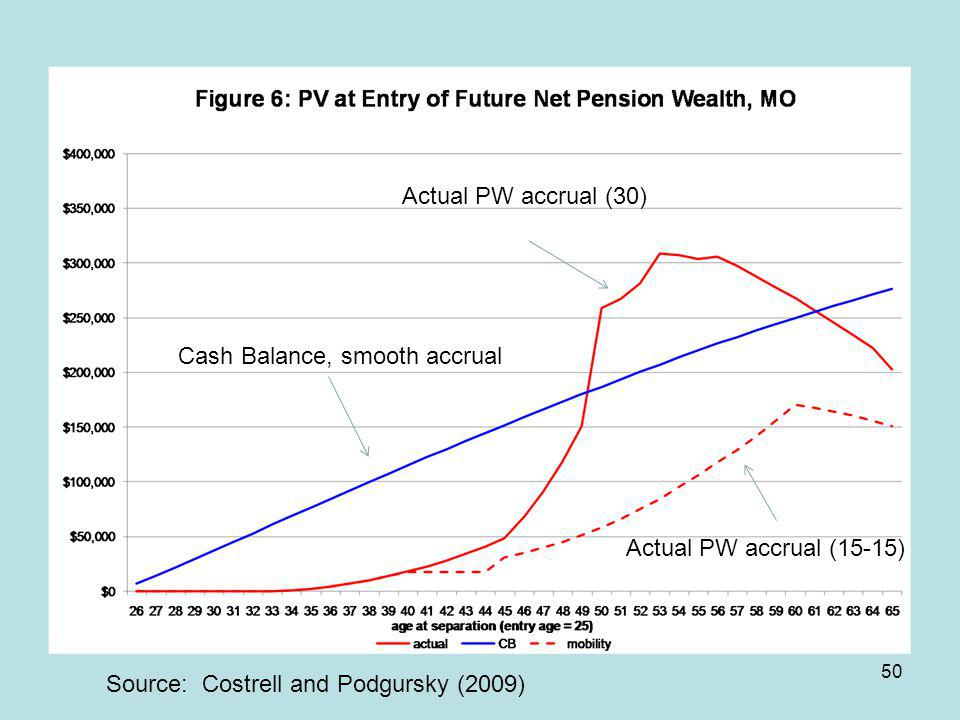 50 Cash Balance, smooth accrual Actual PW accrual (30) Source: Costrell and Podgursky (2009) Actual PW accrual (15-15)
