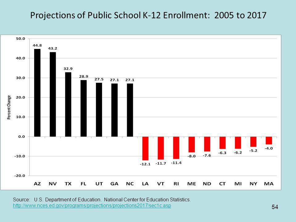 54 Projections of Public School K-12 Enrollment: 2005 to 2017 Source: U.S.