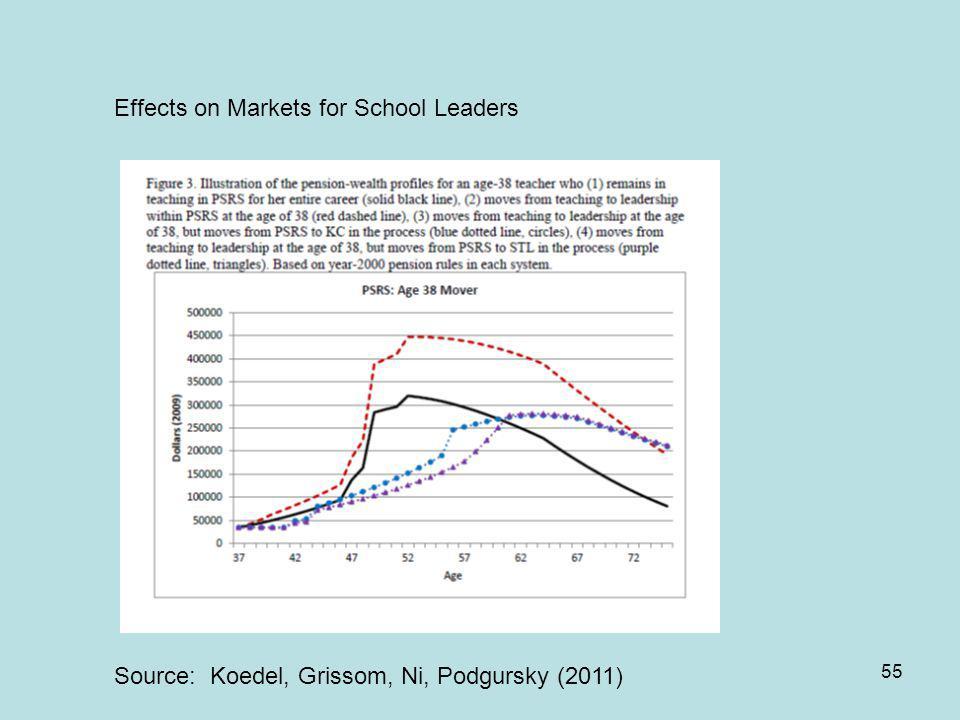 55 Source: Koedel, Grissom, Ni, Podgursky (2011) Effects on Markets for School Leaders