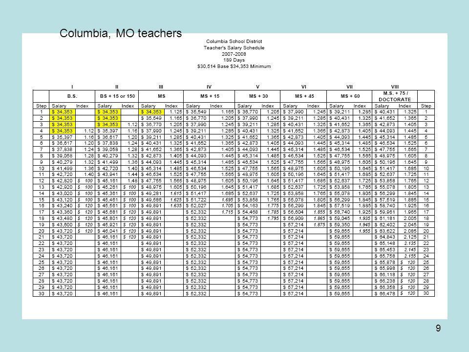 9 Columbia, MO teachers