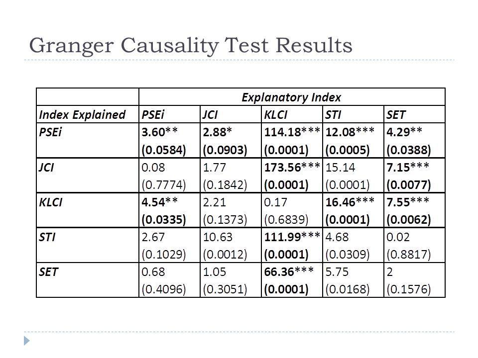 Granger Causality Test Results