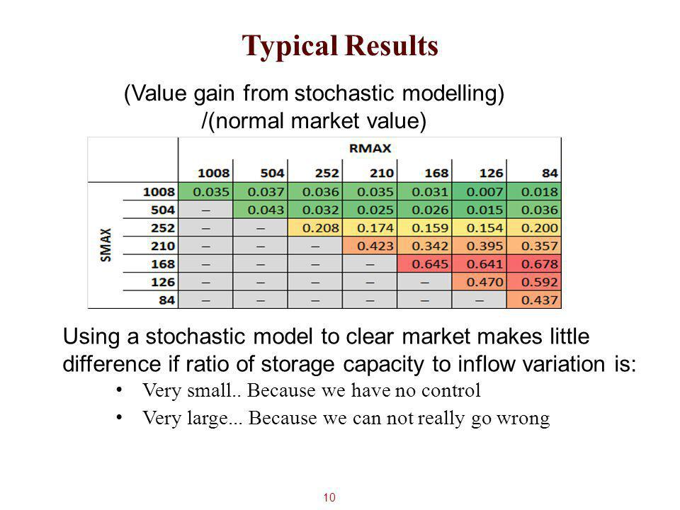 10 Typical Results Using a stochastic model to clear market makes little difference if ratio of storage capacity to inflow variation is: Very small..