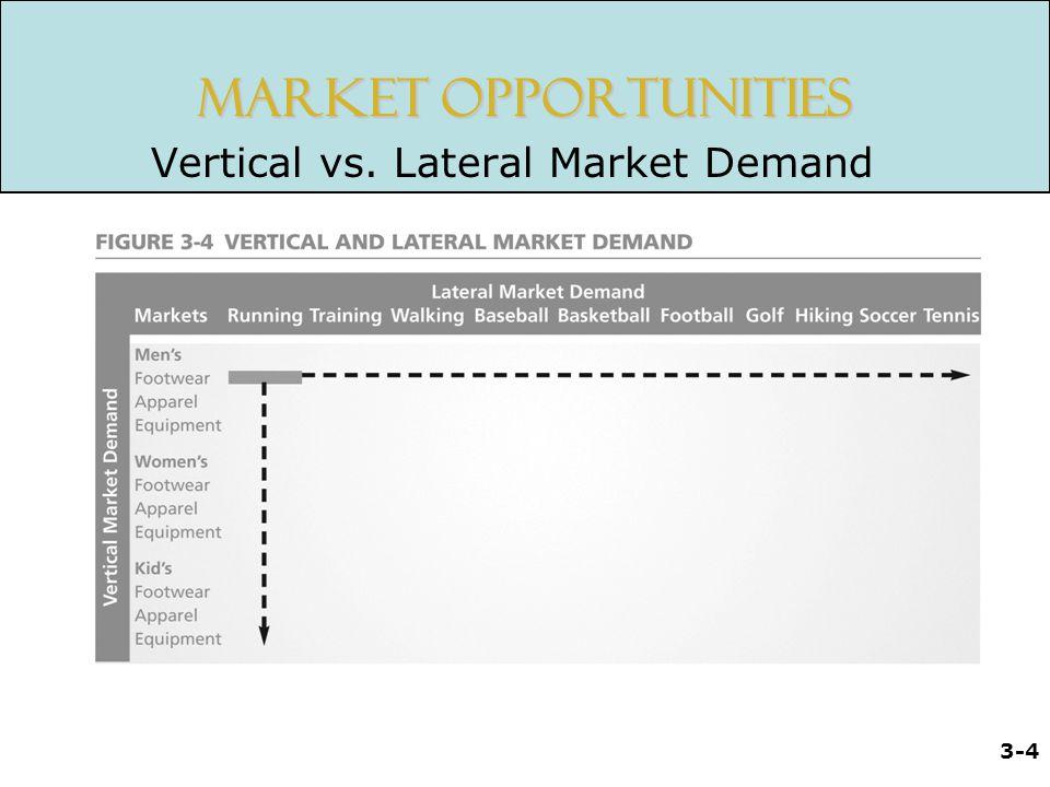 3-5 Market Potential Market Penetration vs.