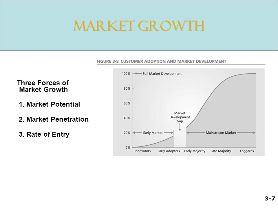 3-8 Accelerating Market Growth